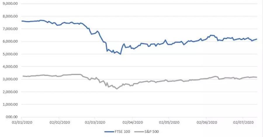 Индекс S&P 500 в феврале 2020-го сильно упал, но уже в июле достиг почти докризисного уровня. FTSE 100 не показал таких темпов, но продолжает хоть и медленно, но стабильно расти