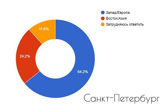 Регионы, вызывающие наибольшие симпатии у студентов петербургских вузов