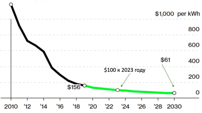 Стоимость литий-ионной батареи, $/кВт·ч