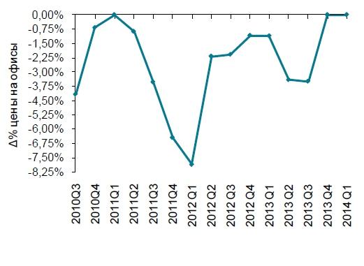 Средняя цена на офисы в Лимасоле (%)