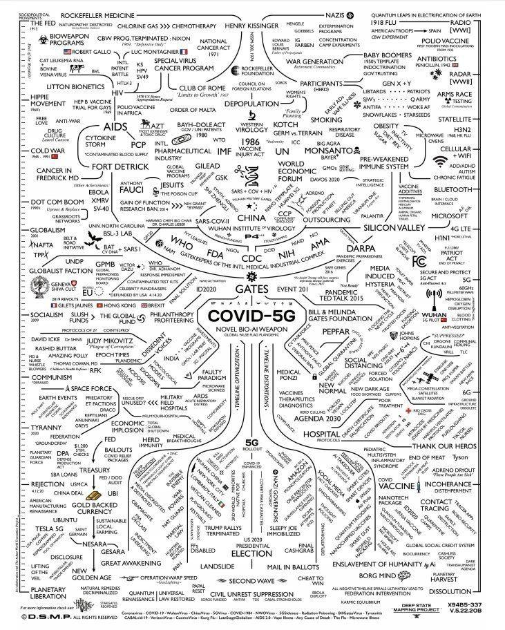 Схема теорий заговора, связывающая воедино вышки 5G, вакцинацию, пандемию «испанки», Третий Рейх, Уотергейтский скандал, изобретение радио и даже твит президента Дональда Трампа с загадочным словом covfefe