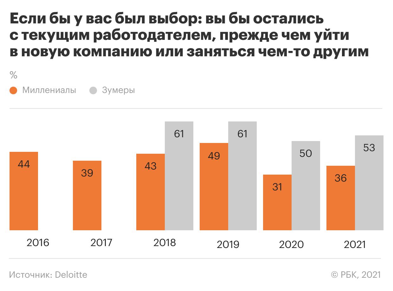 График лояльности сотрудников в 2020 году