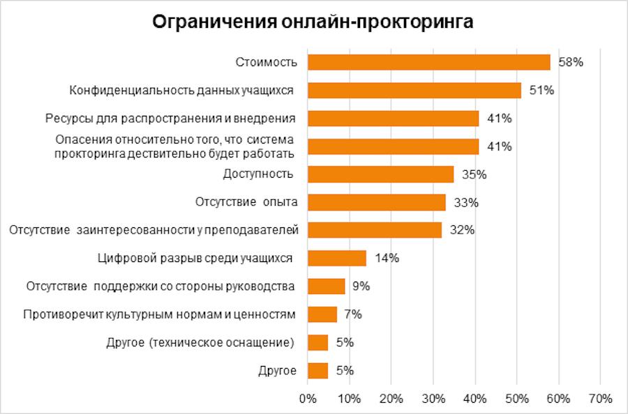 Результаты опроса Educase: проблемы, связанные с онлайн-прокторингом