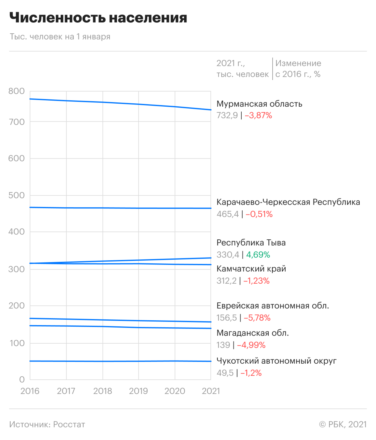 """В России увеличилось число регионов, где вообще не продаются новостройки""""/>"""
