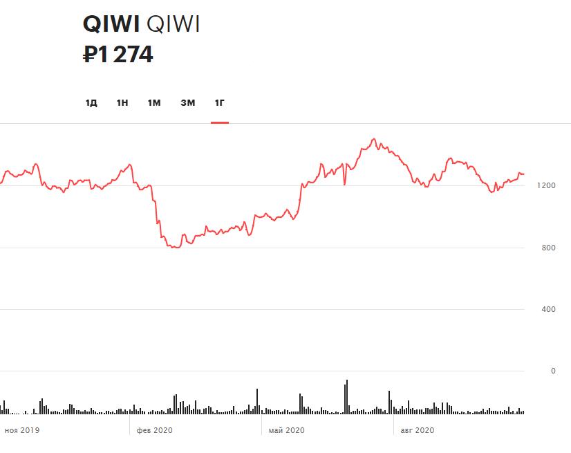 Динамика акций Qiwi за 12 месяцев