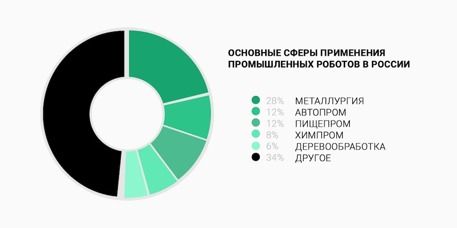 Статистика применения промышленных роботов в РФ
