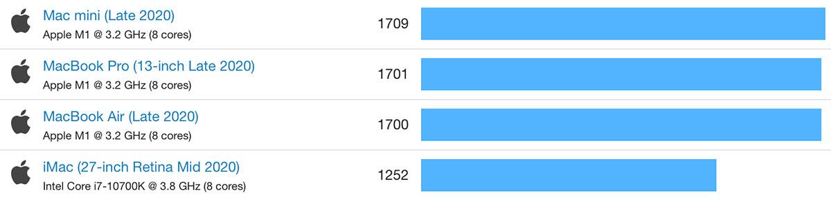 Сравнение производительности отдельных ядер на чипах M1 и Intel, больше— лучше