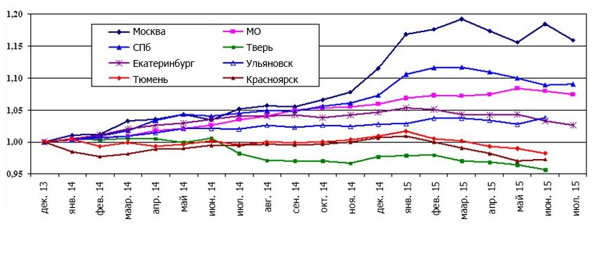 Индексы роста цен на вторичном рынке жилья городов России в 2014-2015 годах