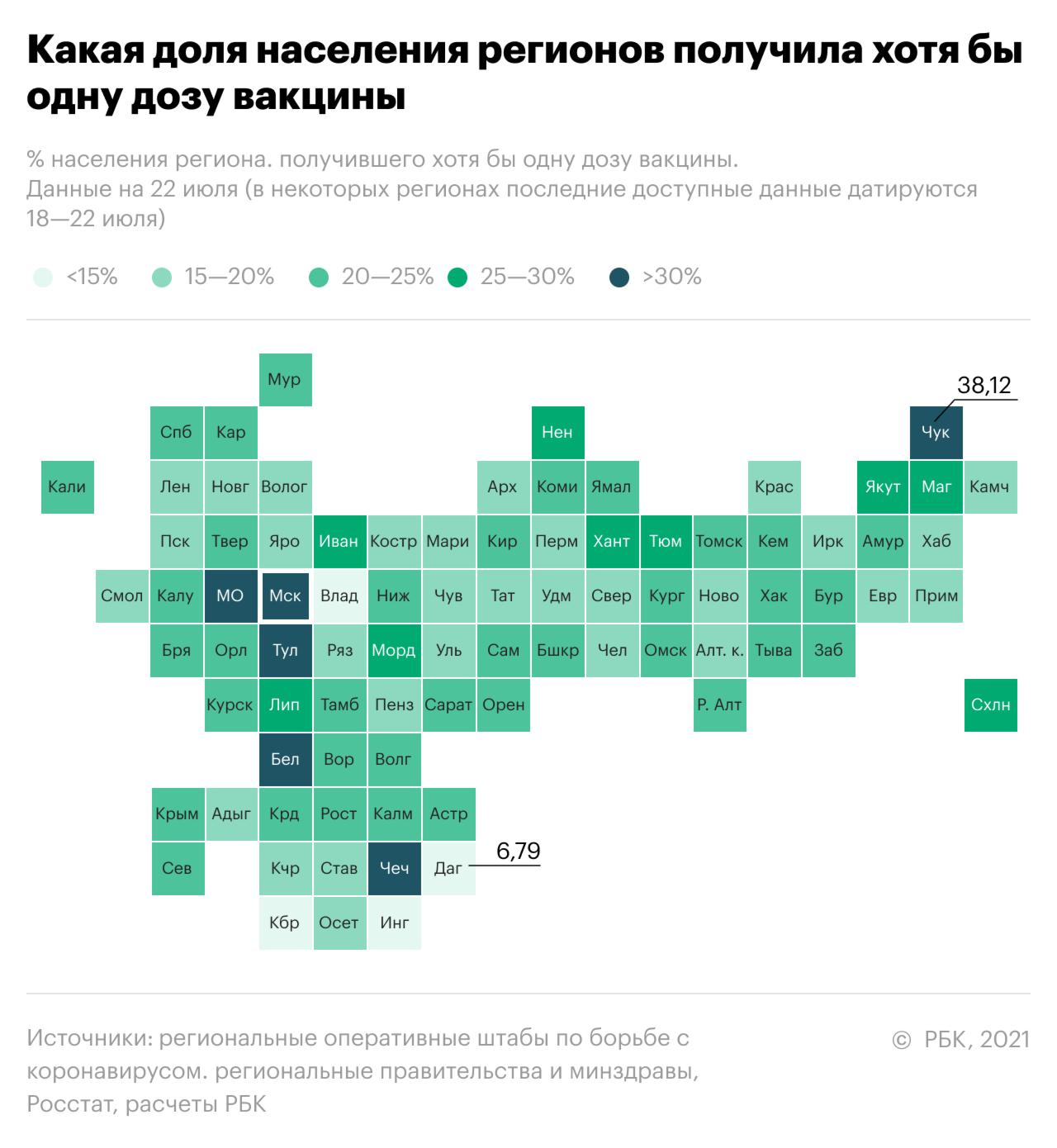 Как проходит вакцинация от COVID-19 в России. Инфографика