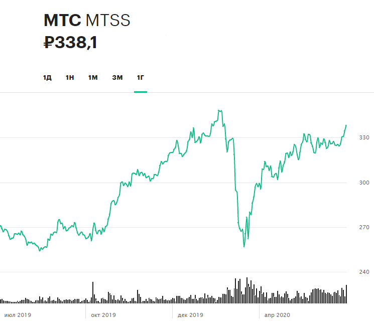 Динамика акций МТС за последние 12 месяцев