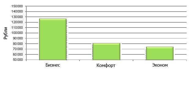 Средняя стоимость 1 кв. м в новостройках Новой Москвы в зависимости от класса