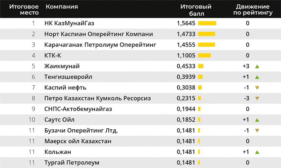 Казахстанские компании-участницы рейтинга 2020 года