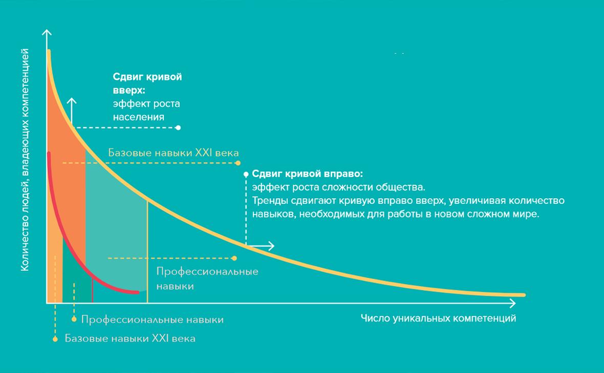 Схема «Длинный хвост» навыков из доклада «Навыки будущего»