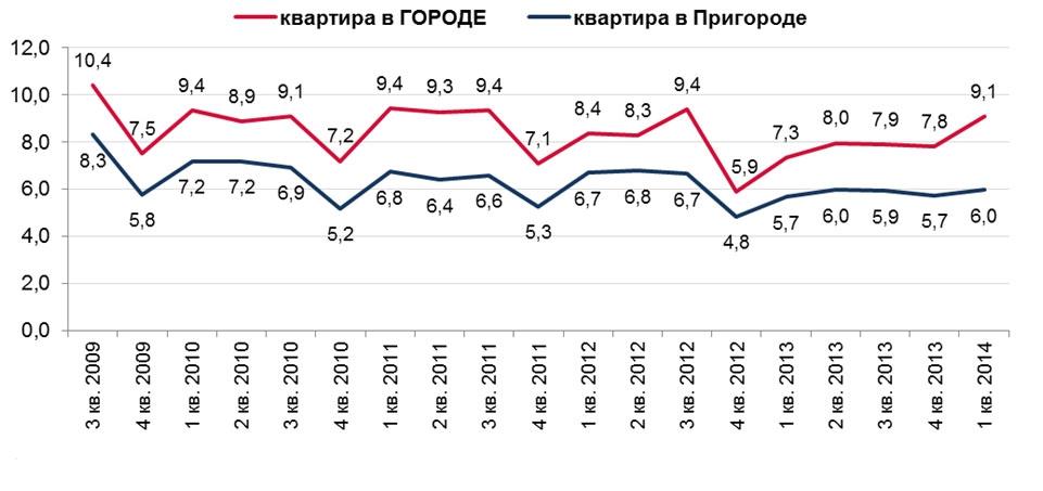 Период накопления на квартиру в разных локациях для работающих в Санкт-Петербурге, лет