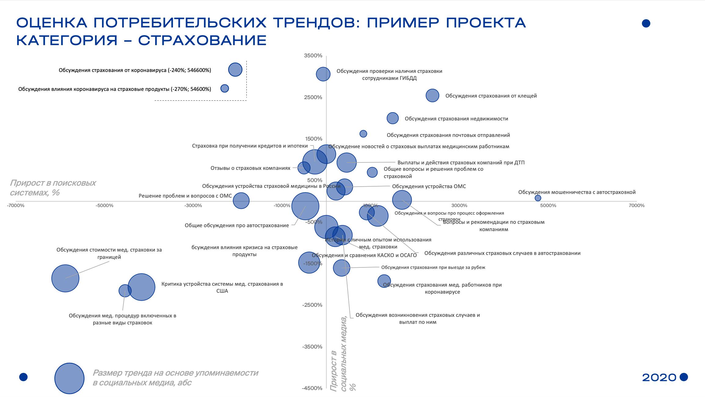 Пример карты трендов в категории «Страхование», построенные на базе анализа поисковых запросов и данных социальных медиа
