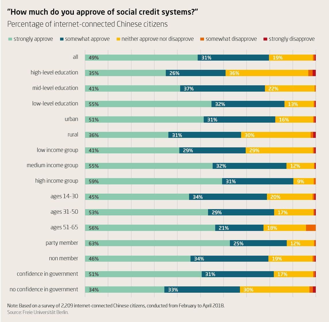 Поддержка системы социального кредита гражданами КНР по основным социальным группам (интернет-опрос 2,2 тыс. пользователей, весна 2018 года)