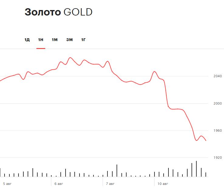 Динамика цен на золото за неделю