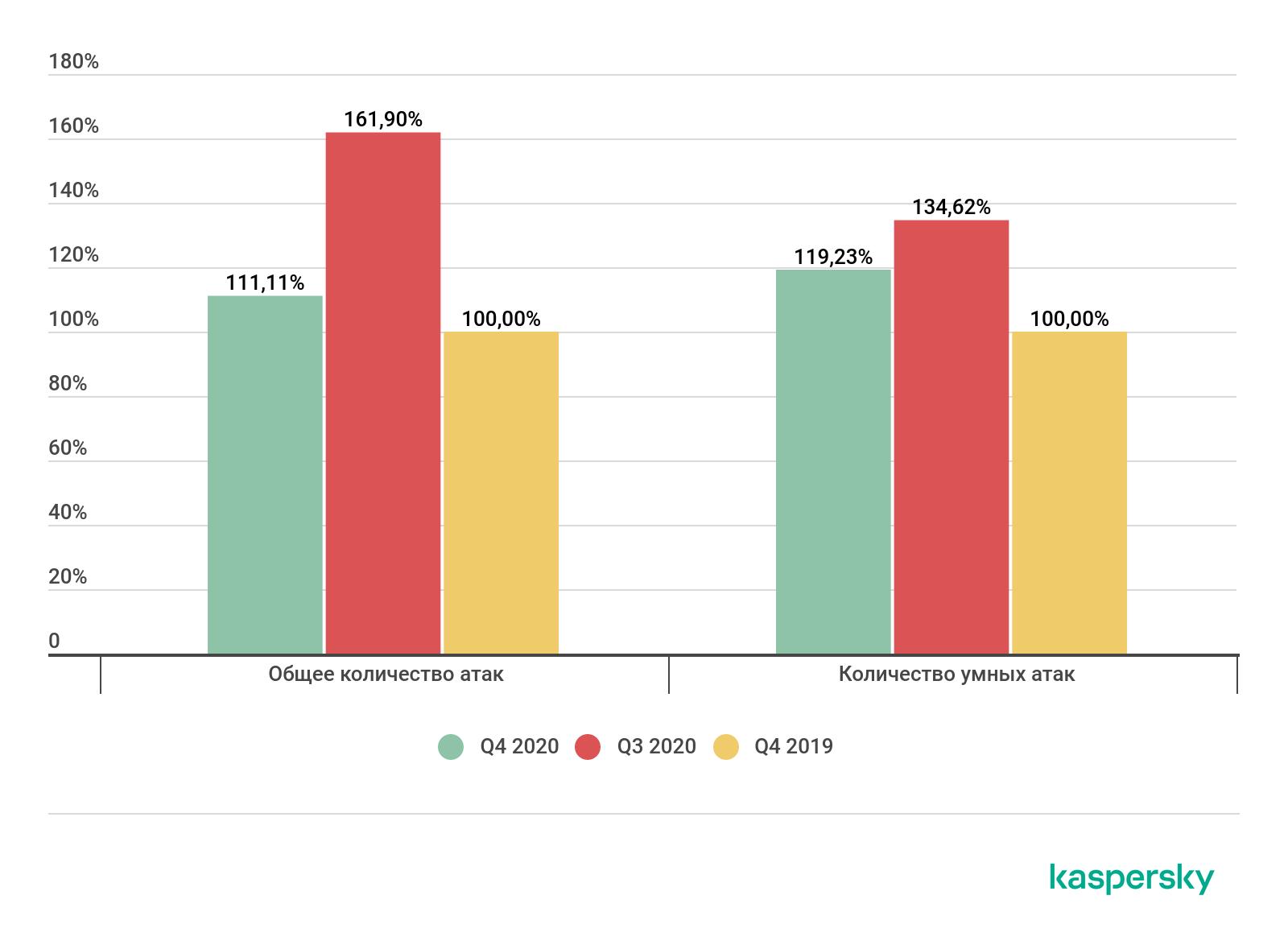 Сравнительное количество DDoS-атак в третьем и четвертом кварталах 2020 года. За 100% приняты данные за четвертый квартал 2019 года
