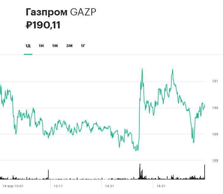 Акции «Газпрома» в течение торгов 14 апреля
