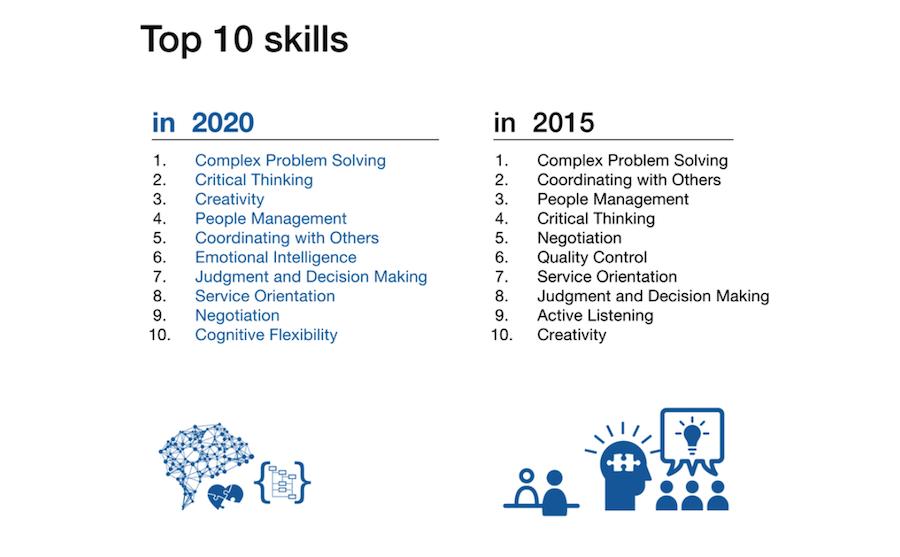 Прогноз 2016 года о самых востребованных навыках будущего— в 2020 году