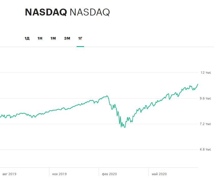Динамика индекса NASDAQ Composite за 12 месяцев