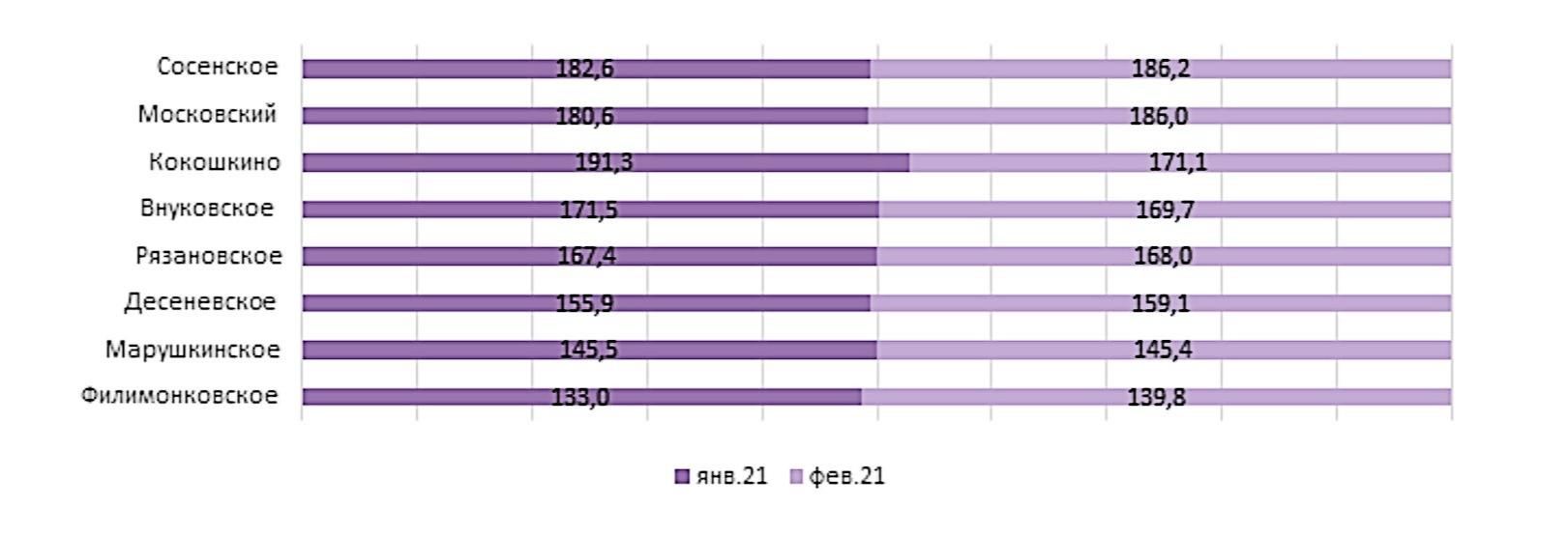 Районы Новой Москвы по средней стоимости 1 кв. м в новостройках. Февраль 2021 года