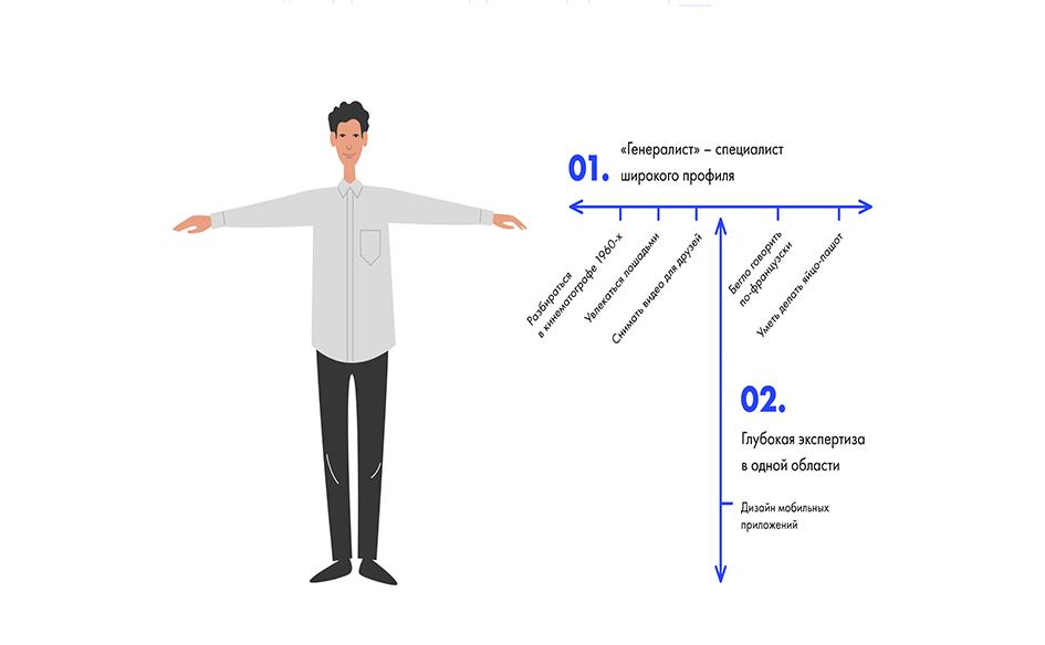 Модель T-shaped навыков можно представить, как человека с расправленными руками