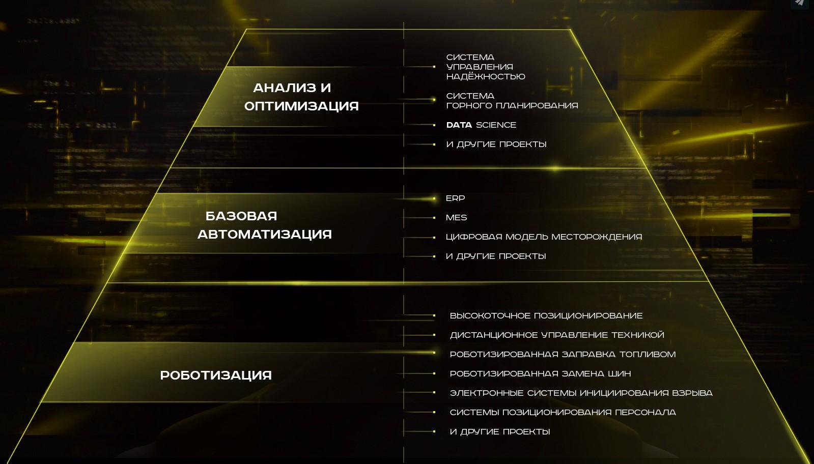 Пирамида цифровой трансформации «Полюса»