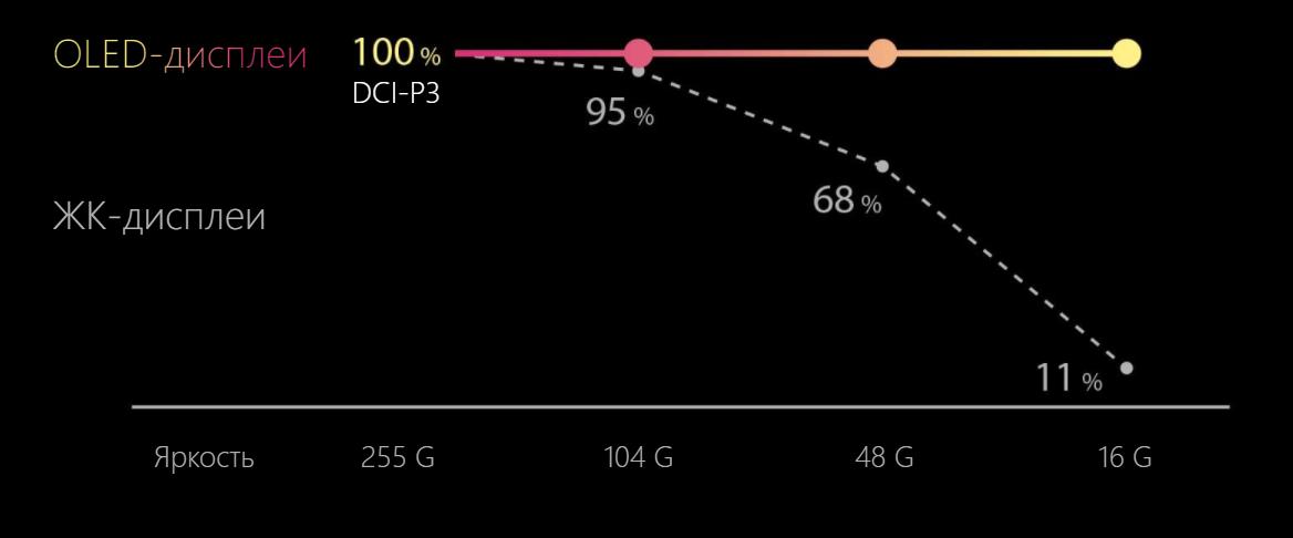 Цветопередача ЖК- и OLED-дисплеев при одинаковом уровне яркости