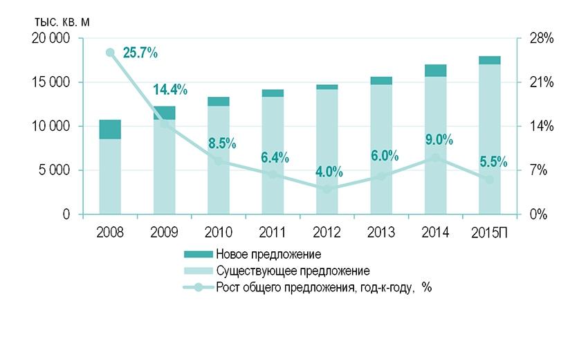 Динамика ввода офисных площадей в Москве