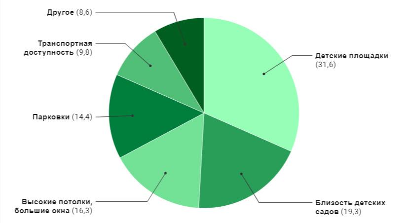 Что хвалят покупатели жилья в новостройках (впроцентах от общего числа положительных отзывов)