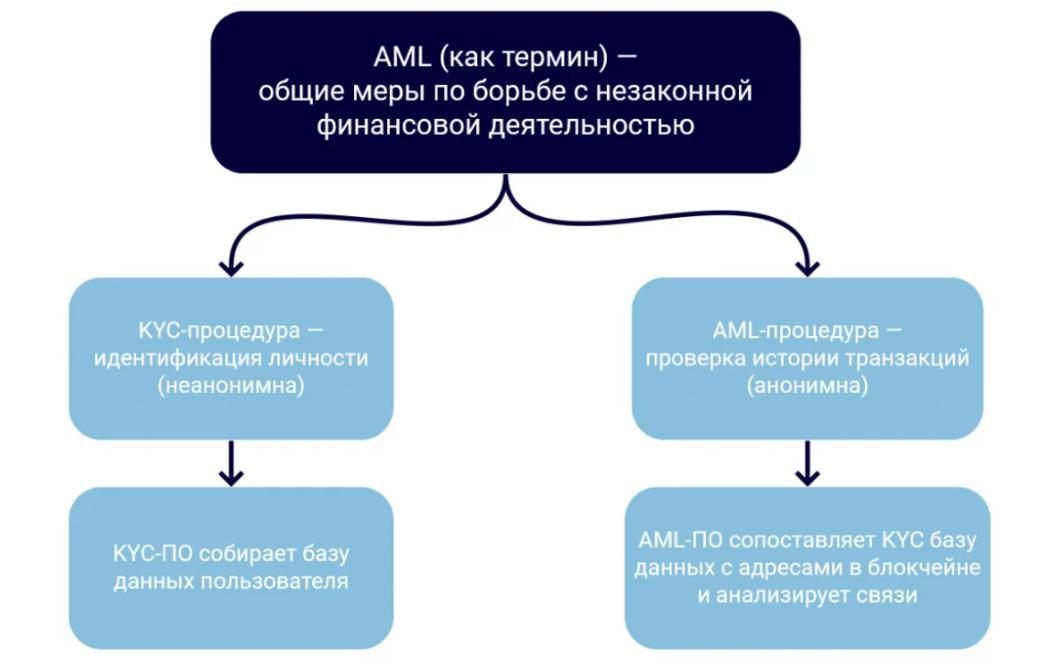AML и KYC