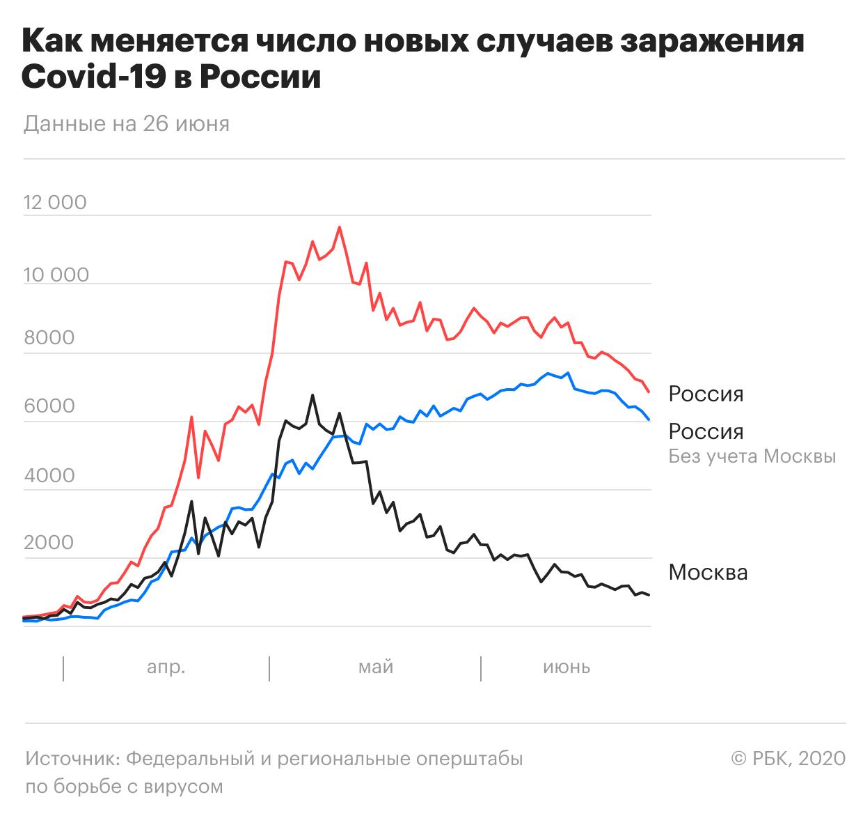 В России вторые сутки подряд выявили менее 7 тыс. зараженных COVID-19