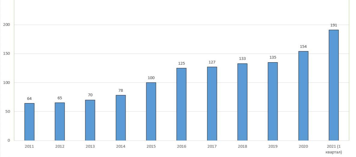 Изменение цен на вторичном рынке Большого Сочи, тыс. руб.