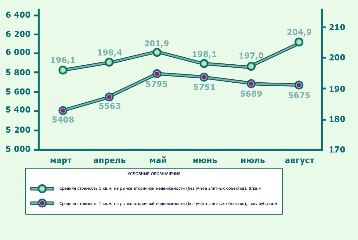 Динамика стоимости 1 кв. м на рынке вторичного жилья Москвы
