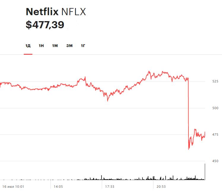 Динамика акций Netflix на торгах 16 июля