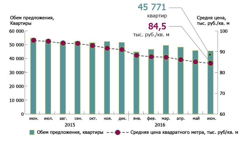 Динамика объема предложения и средней цены кв. м на вторичном рынке Подмосковья
