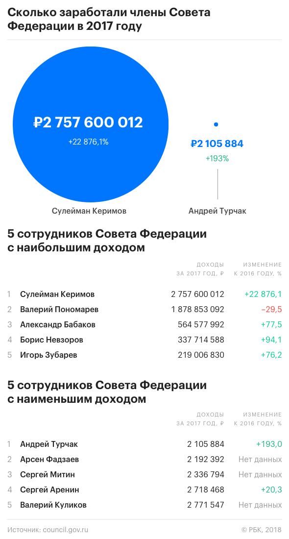Средний доход российских политических элит резко вырос