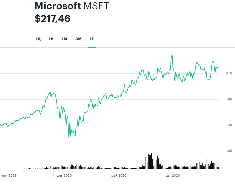Динамика акций Microsoft за 12 месяцев
