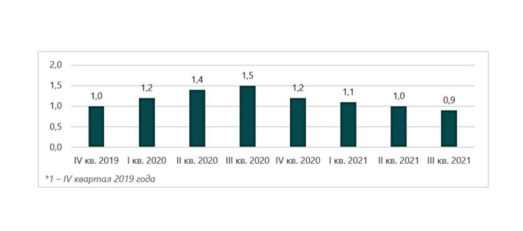 Индекс объема предложения на рынке высокобюджетной аренды