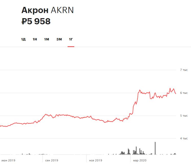 Динамика акций «Акрона» за 12 месяцев
