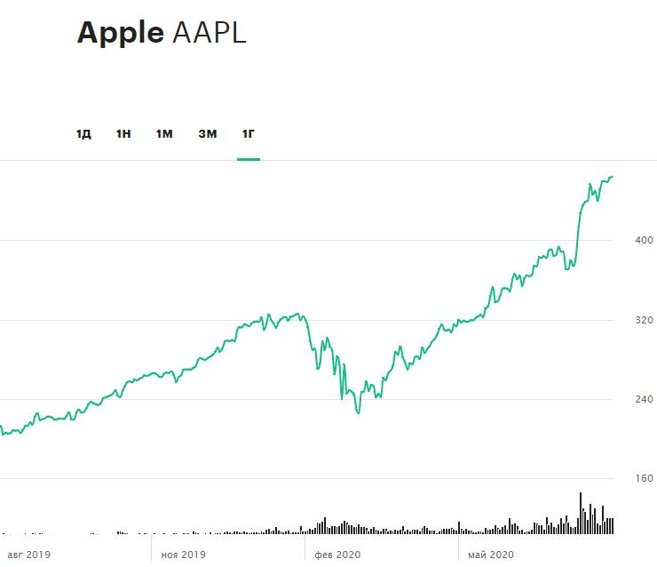 Динамика акций Apple за 12 месяцев