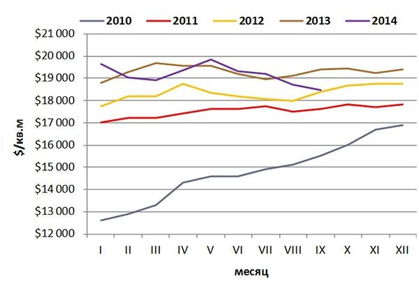 Динамика изменения средневзвешенной долларовой цены предложения новостроек премиум-класса