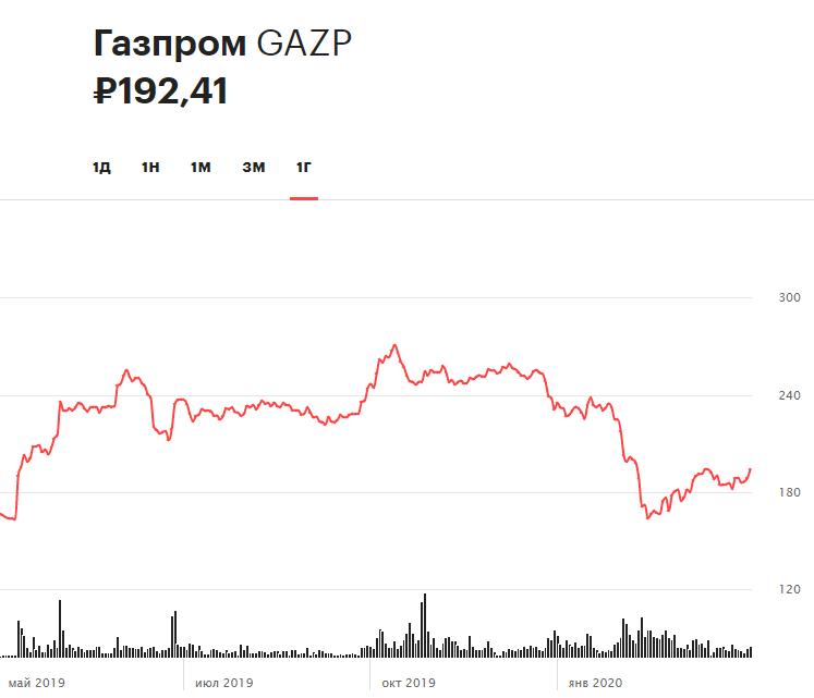 Динамика акций «Газпрома» за 12 месяцев