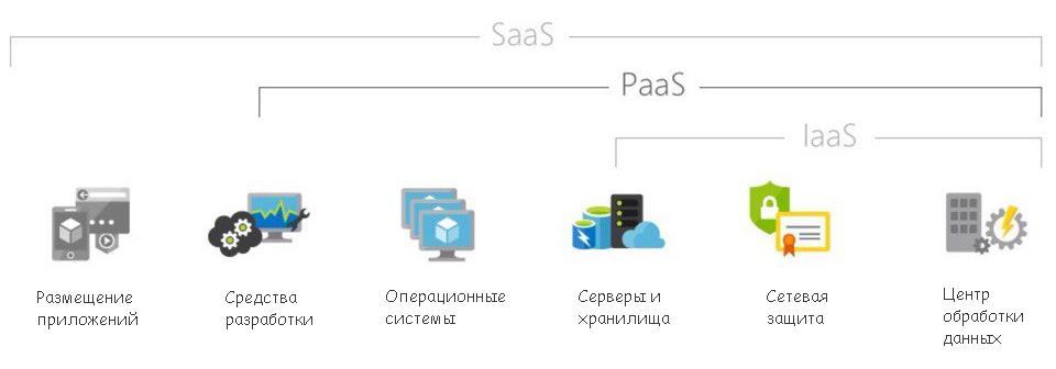 Схема основных отличий между SaaS, PaaS и IaaS с точки зрения инструментов