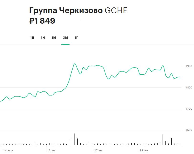 Динамика акций «Черкизово» за три месяца