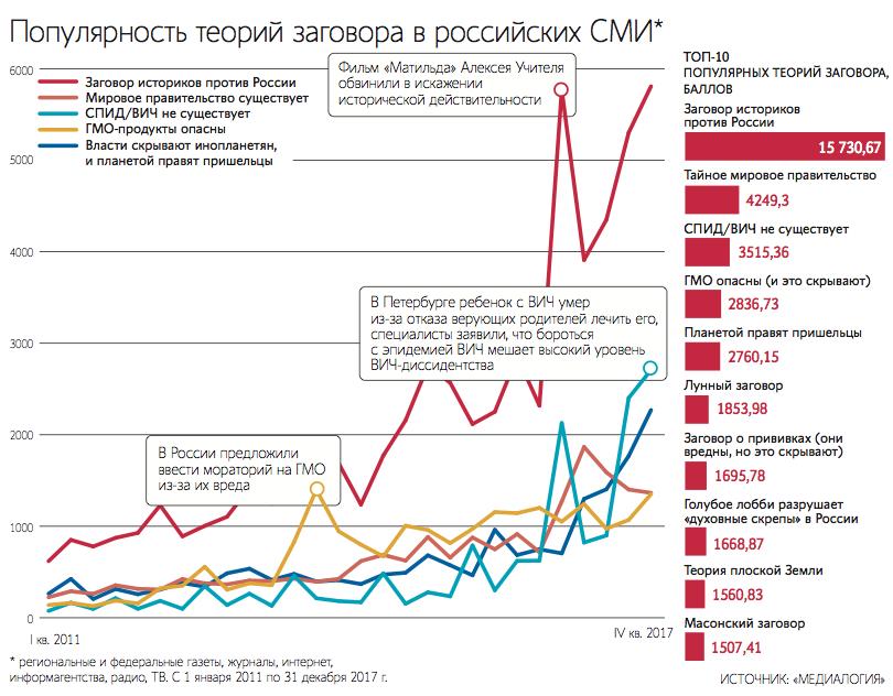 Популярные теории заговора в российских СМИ. Исследование «Медиалогии» и «Ведомостей», 2018 год