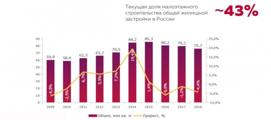 Объем и динамика жилищного строительства в России в 2009-2018 гг.