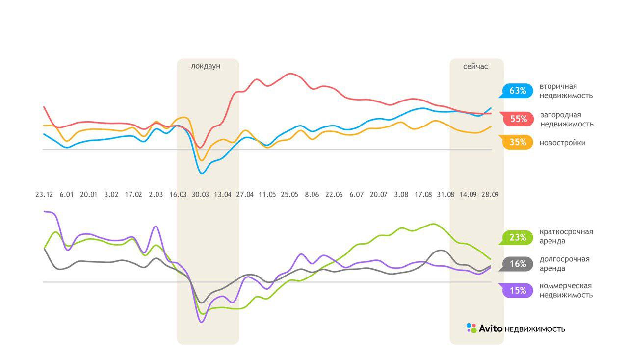 Динамика восстановления рынка недвижимости в России по категориям
