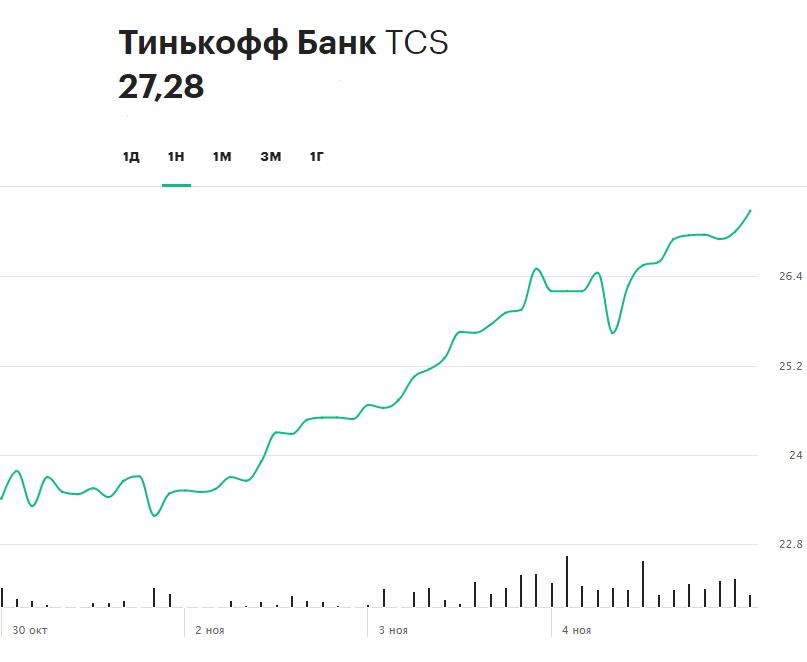 Динамика акций головной компании Тинькофф Банка TCS Group за последнюю неделю